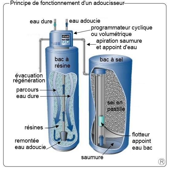 Adoucisseur calculer volume - Prix adoucisseur d eau culligan ...