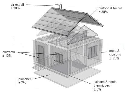 bilan thermique maison il n est pas question ici de fournir un vritable dpe un calcul jpg. Black Bedroom Furniture Sets. Home Design Ideas