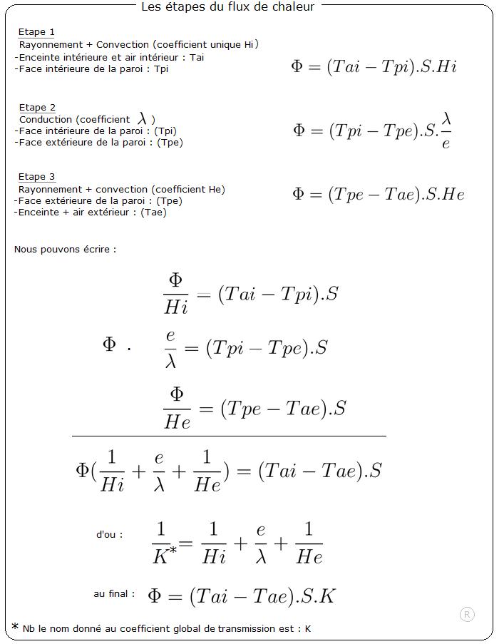 Formule transfert thermique nous vivons dans sa maison - Coefficient de conduction thermique ...