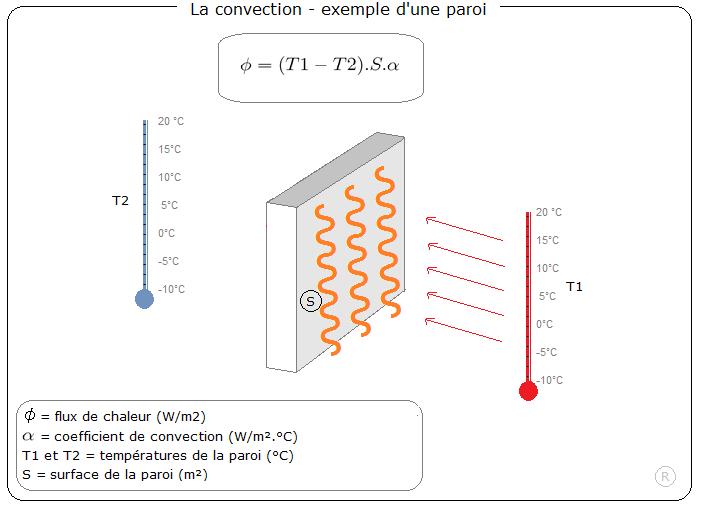 Echange transmission chaleur deperditions thermiques isolation echangeur logi - Coefficient de conductivite thermique ...