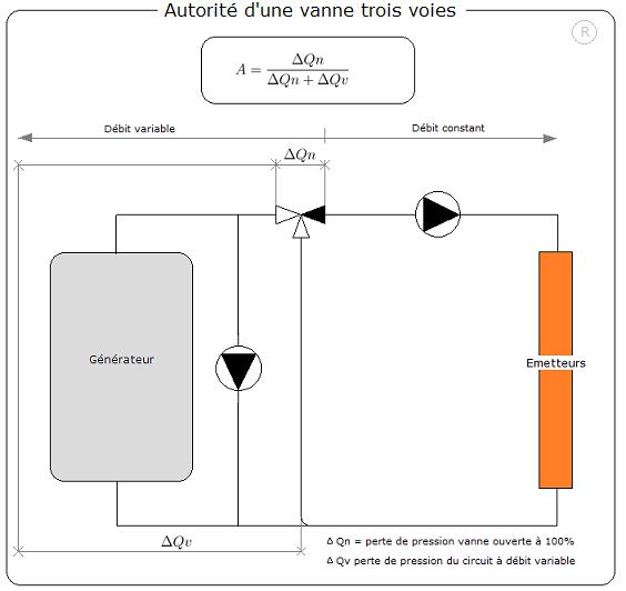 vanne trois voies robinetterie industrielle coefficient kv kvs vanne 3 voies v3v
